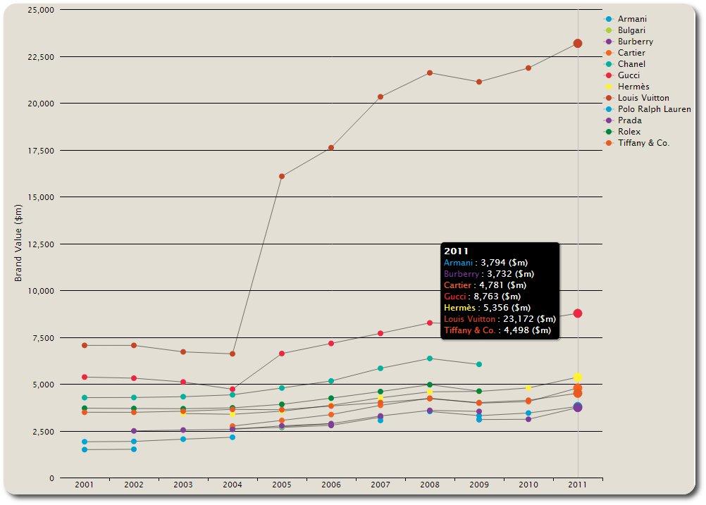 Infografik wertvolle Luxusmarken 2011